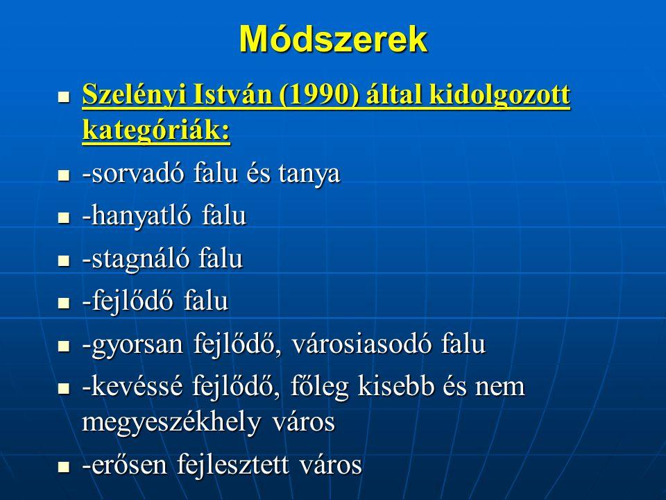 Módszerek Szelényi István (1990) által kidolgozott kategóriák: Szelényi István (1990) által kidolgozott kategóriák: -sorvadó falu és tanya -sorvadó falu és tanya -hanyatló falu -hanyatló falu -stagnáló falu -stagnáló falu -fejlődő falu -fejlődő falu -gyorsan fejlődő, városiasodó falu -gyorsan fejlődő, városiasodó falu -kevéssé fejlődő, főleg kisebb és nem megyeszékhely város -kevéssé fejlődő, főleg kisebb és nem megyeszékhely város -erősen fejlesztett város -erősen fejlesztett város