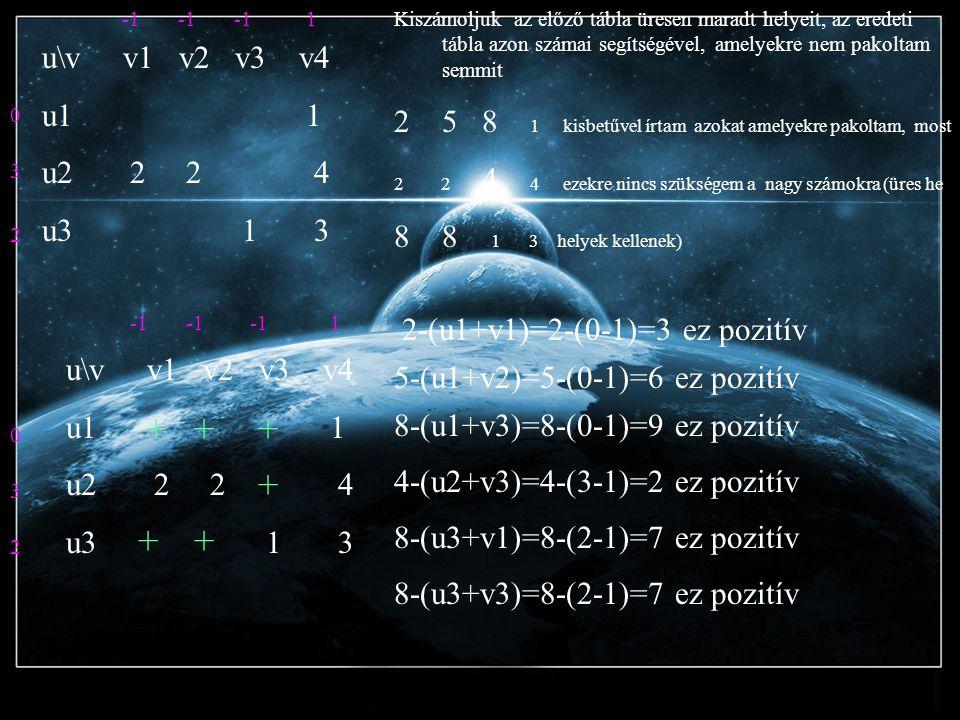u\v v1 v2 v3 v4 u1 1 u2 2 2 4 u3 1 3 0 3 2 1 Kiszámoljuk az előző tábla üresen maradt helyeit, az eredeti tábla azon számai segítségével, amelyekre nem pakoltam semmit 25 8 1 kisbetűvel írtam azokat amelyekre pakoltam, most 2 2 4 4 ezekre nincs szükségem a nagy számokra (üres he 88 1 3 helyek kellenek) 2-(u1+v1)=2-(0-1)=3 ez pozitív +++ + ++ u\v v1 v2 v3 v4 u1 1 u2 2 2 4 u3 1 3 0 3 2 1 Ez megoldás, mert optimális mindenhol pozitív lett.