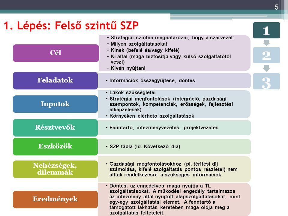 1. Lépés: Felső szintű SZP 5 123 Stratégiai szinten meghatározni, hogy a szervezet: Milyen szolgáltatásokat Kinek (befelé és/vagy kifelé) Ki által (ma