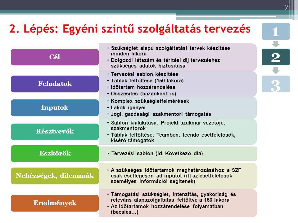 2. Lépés: Egyéni szintű szolgáltatás tervezés 7 123 Szükséglet alapú szolgáltatási tervek készítése minden lakóra Dolgozói létszám és térítési díj ter