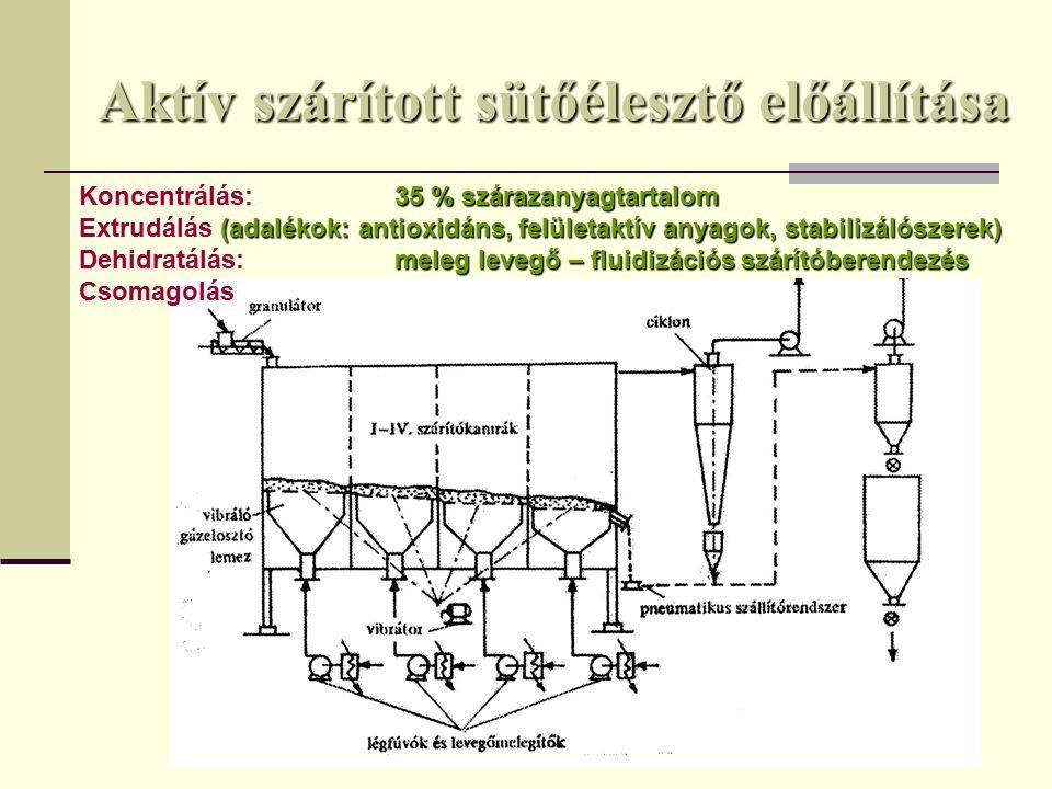 Aktív szárított sütőélesztő előállítása 35 % szárazanyagtartalom Koncentrálás:35 % szárazanyagtartalom (adalékok: antioxidáns, felületaktív anyagok, stabilizálószerek) Extrudálás (adalékok: antioxidáns, felületaktív anyagok, stabilizálószerek) meleg levegő – fluidizációs szárítóberendezés Dehidratálás:meleg levegő – fluidizációs szárítóberendezés Csomagolás