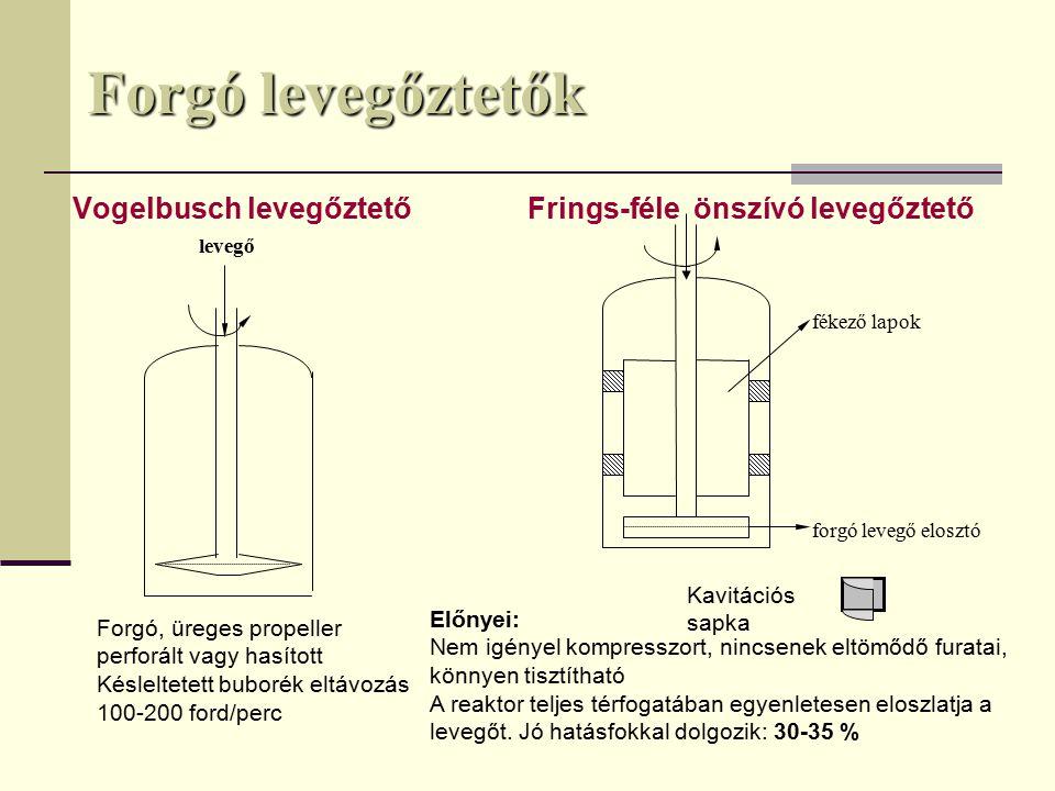 Forgó levegőztetők Vogelbusch levegőztető Frings-féle önszívó levegőztető levegő Forgó, üreges propeller perforált vagy hasított Késleltetett buborék eltávozás 100-200 ford/perc fékező lapok forgó levegő elosztó Kavitációs sapka Előnyei: Nem igényel kompresszort, nincsenek eltömődő furatai, könnyen tisztítható A reaktor teljes térfogatában egyenletesen eloszlatja a levegőt.