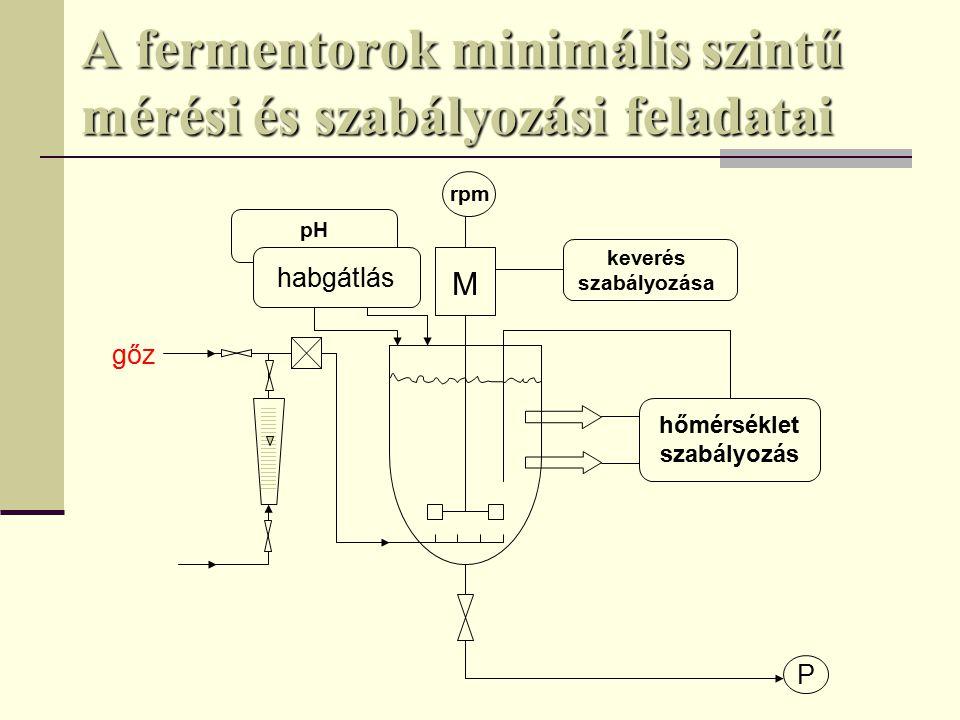 A fermentorok minimális szintű mérési és szabályozási feladatai rpm M hőmérséklet szabályozás P keverés szabályozása pH habgátlás gőz
