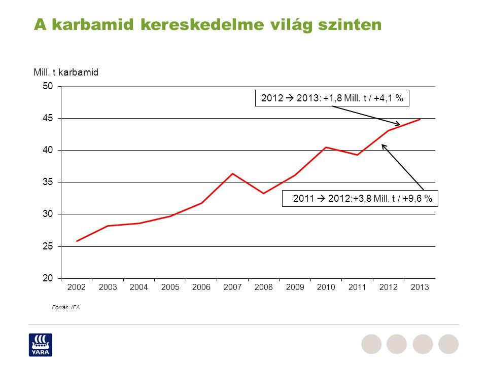 A karbamid kereskedelme világ szinten 2012  2013: +1,8 Mill. t / +4,1 % Mill. t karbamid Forrás: IFA 2011  2012:+3,8 Mill. t / +9,6 %