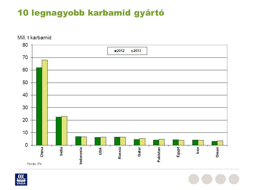10 legnagyobb karbamid gyártó Mill. t karbamid Forrás: IFA