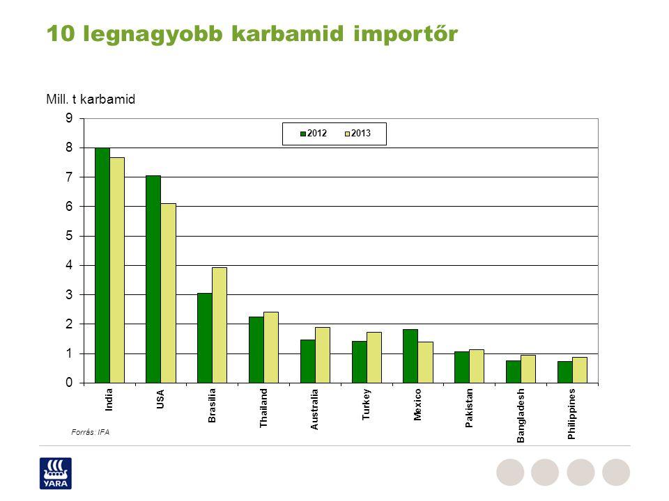 10 legnagyobb karbamid importőr Mill. t karbamid Forrás: IFA