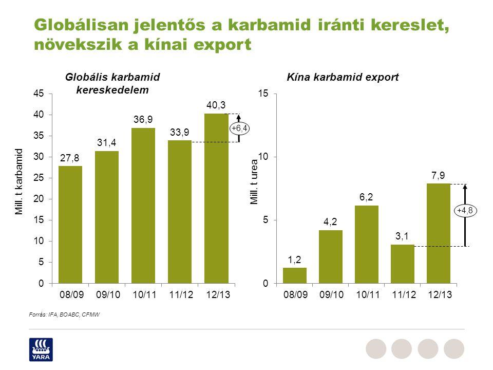 +6,4 +4,8 Mill. t karbamid Mill. t urea Globálisan jelentős a karbamid iránti kereslet, növekszik a kínai export Forrás: IFA, BOABC, CFMW