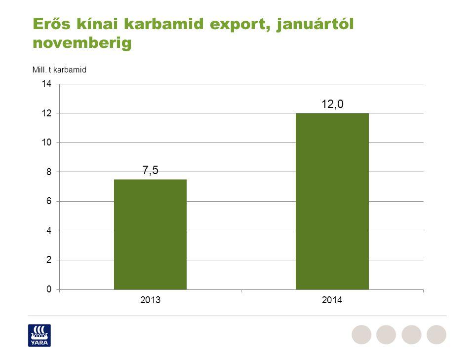 Erős kínai karbamid export, januártól novemberig Mill. t karbamid