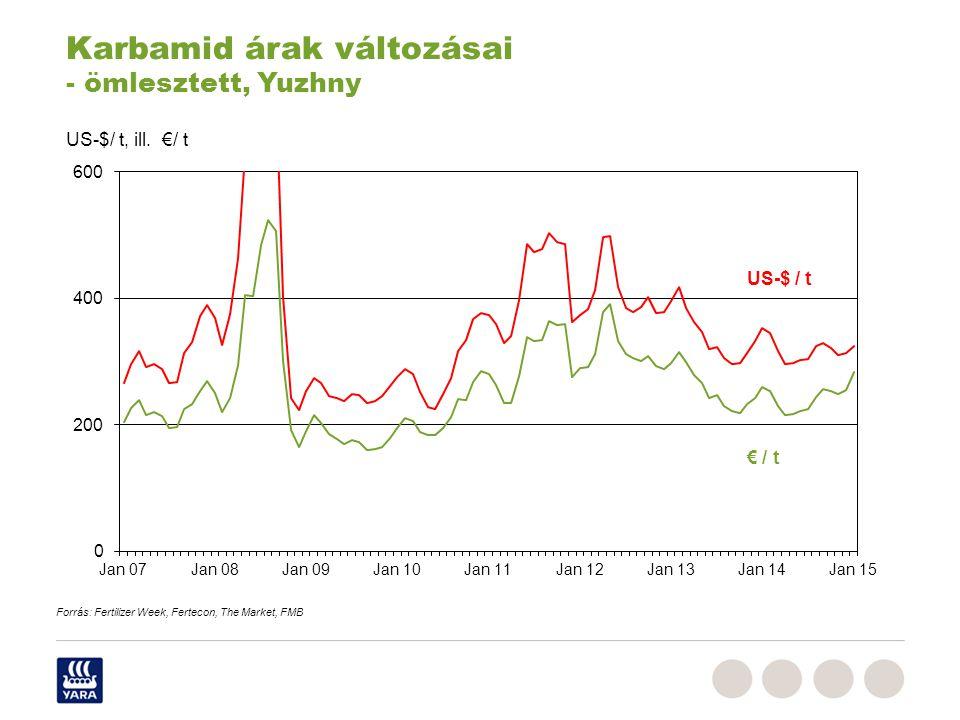 € / t US-$ / t US-$/ t, ill. €/ t Karbamid árak változásai - ömlesztett, Yuzhny Forrás: Fertilizer Week, Fertecon, The Market, FMB