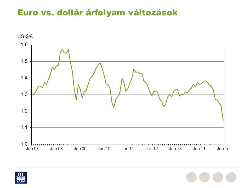 Euro vs. dollár árfolyam változások US-$/€