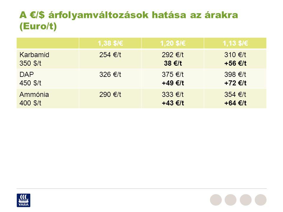 1,38 $/€1,20 $/€1,13 $/€ Karbamid 350 $/t 254 €/t292 €/t 38 €/t 310 €/t +56 €/t DAP 450 $/t 326 €/t375 €/t +49 €/t 398 €/t +72 €/t Ammónia 400 $/t 290 €/t333 €/t +43 €/t 354 €/t +64 €/t A €/$ árfolyamváltozások hatása az árakra (Euro/t)