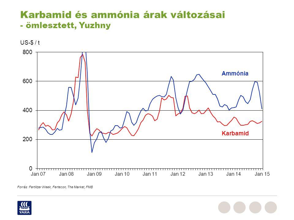US-$ / t Karbamid és ammónia árak változásai - ömlesztett, Yuzhny Forrás: Fertilizer Week, Fertecon, The Market, FMB