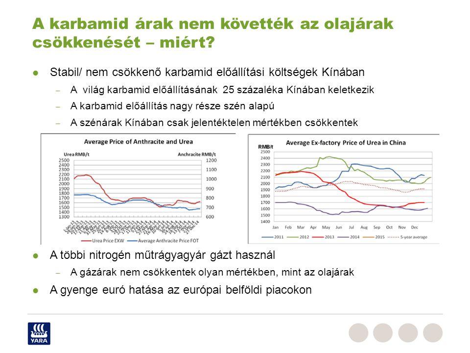 Stabil/ nem csökkenő karbamid előállítási költségek Kínában – A világ karbamid előállításának 25 százaléka Kínában keletkezik – A karbamid előállítás nagy része szén alapú – A szénárak Kínában csak jelentéktelen mértékben csökkentek A többi nitrogén műtrágyagyár gázt használ – A gázárak nem csökkentek olyan mértékben, mint az olajárak A gyenge euró hatása az európai belföldi piacokon A karbamid árak nem követték az olajárak csökkenését – miért?