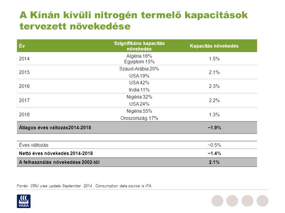 Forrás: CRU urea update September 2014.Consumption data source is IFA.