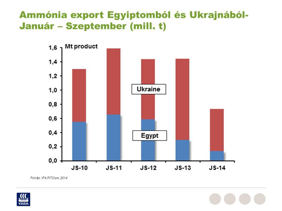 Ammónia export Egyiptomból és Ukrajnából- Január – Szeptember (mill. t) Forrás: IFA PITCom, 2014