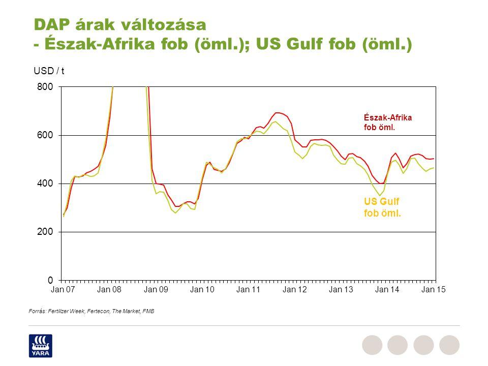 Észak-Afrika fob öml. USD / t US Gulf fob öml. DAP árak változása - Észak-Afrika fob (öml.); US Gulf fob (öml.) Forrás: Fertilizer Week, Fertecon, The