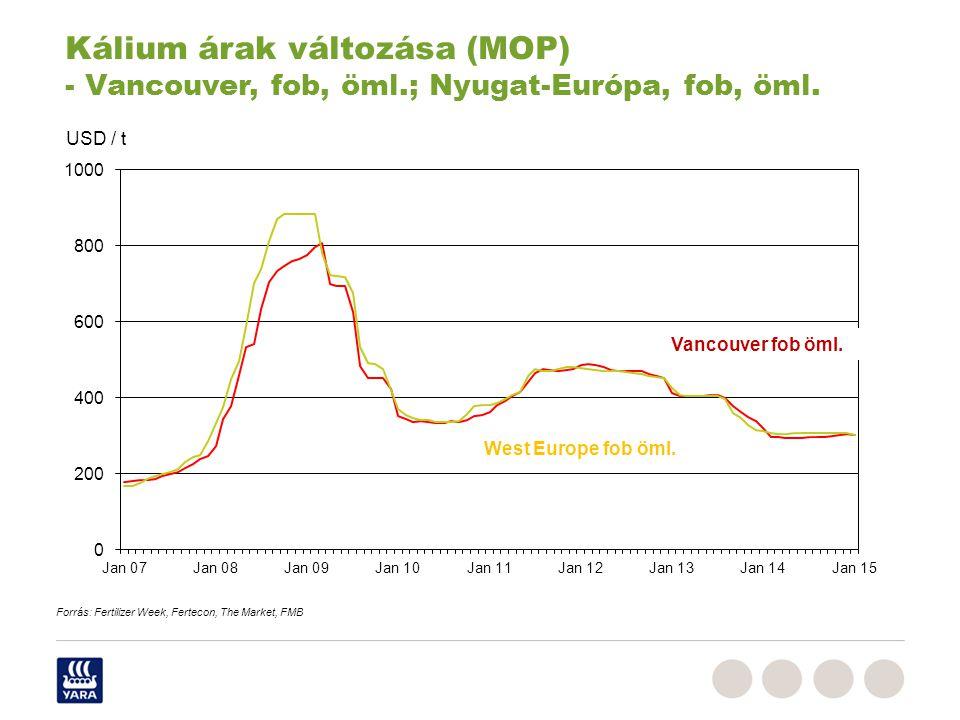 West Europe fob öml. Vancouver fob öml. USD / t Kálium árak változása (MOP) - Vancouver, fob, öml.; Nyugat-Európa, fob, öml. Forrás: Fertilizer Week,