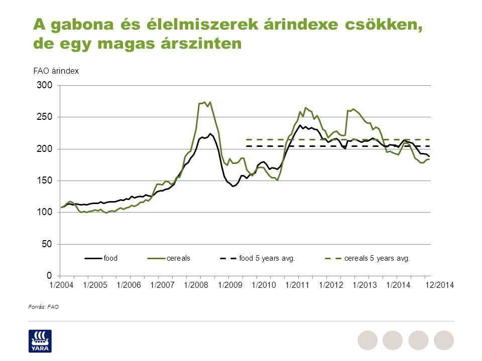 FAO árindex A gabona és élelmiszerek árindexe csökken, de egy magas árszinten Forrás: FAO 12/2014