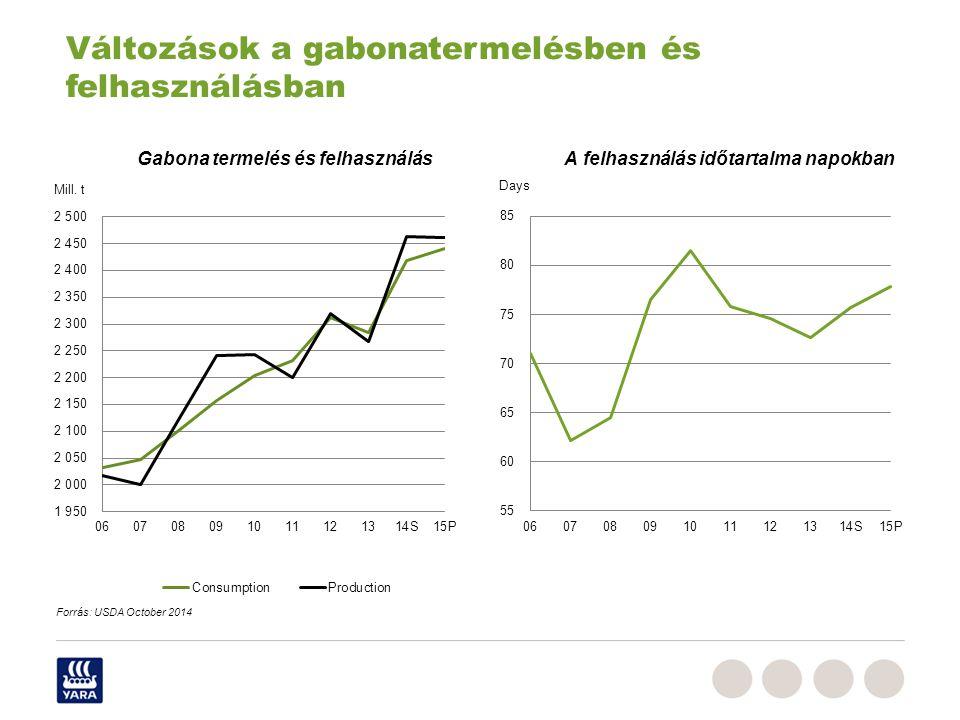 Gabona termelés és felhasználás A felhasználás időtartalma napokban Változások a gabonatermelésben és felhasználásban Forrás: USDA October 2014