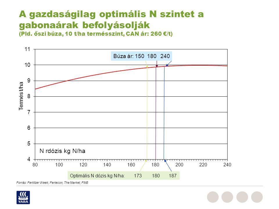 Duengermaerkte_RPe_Juni_2009,ppt Búza ár: 150 180 240 Optimális N dózis kg N/ha: 173 180 187 A gazdaságilag optimális N szintet a gabonaárak befolyásolják (Pld.