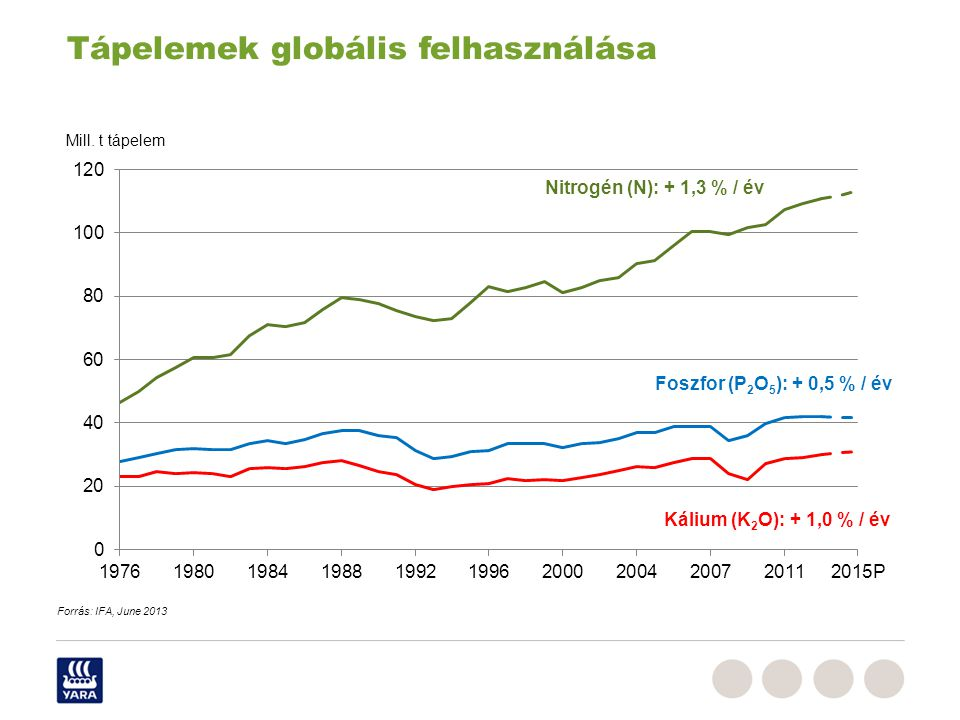 Duengermaerkte_RPe_Juni_2009,ppt Tápelemek globális felhasználása Nitrogén (N): + 1,3 % / év Foszfor (P 2 O 5 ): + 0,5 % / év Kálium (K 2 O): + 1,0 % / év Mill.