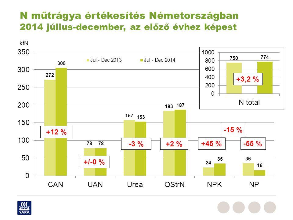 N műtrágya értékesítés Németországban 2014 július-december, az előző évhez képest +12 % +/-0 % -3 %+2 % +45 %-55 % +3,2 % -15 % ktN