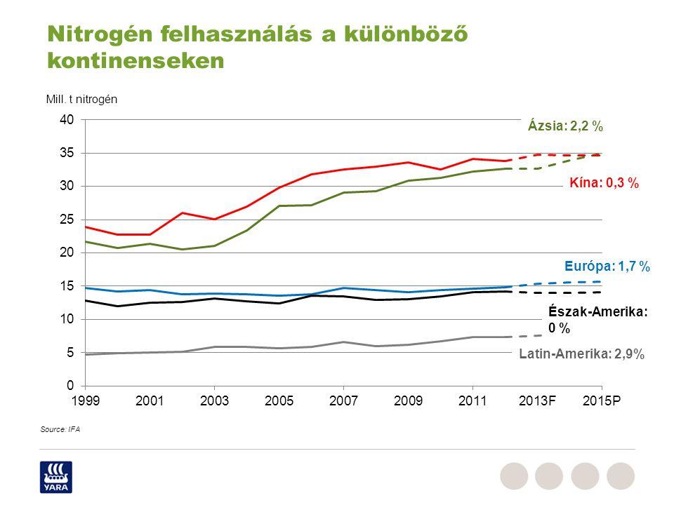 Duengermaerkte_RPe_Juni_2009,ppt Mill. t nitrogén Kína: 0,3 % Európa: 1,7 % Észak-Amerika: 0 % Latin-Amerika: 2,9% Ázsia: 2,2 % Nitrogén felhasználás