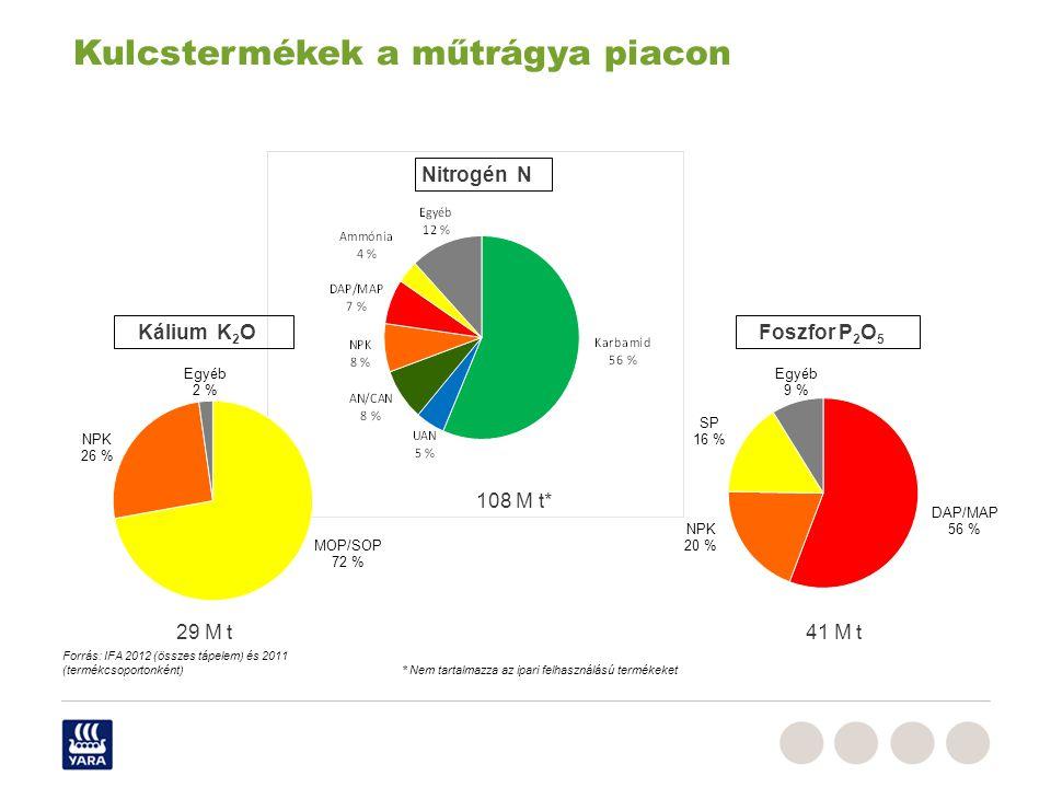 Duengermaerkte_RPe_Juni_2009,ppt 108 M t* 29 M t41 M t Nitrogén N Kálium K 2 OFoszfor P 2 O 5 Forrás: IFA 2012 (összes tápelem) és 2011 (termékcsoport