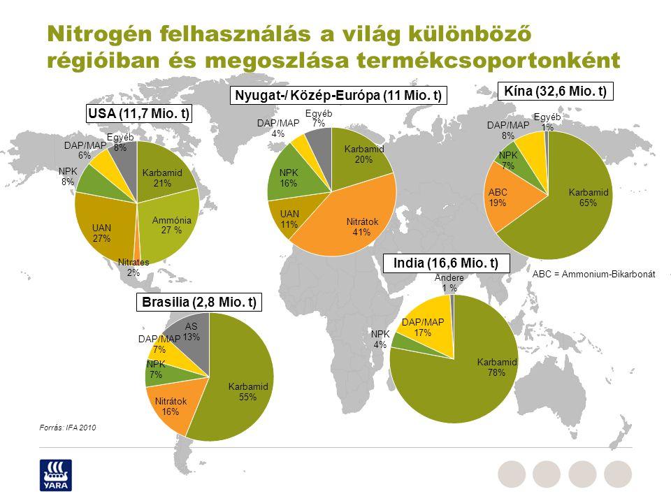 Kína (32,6 Mio. t) India (16,6 Mio. t) Nyugat-/ Közép-Európa (11 Mio. t) Brasilia (2,8 Mio. t) USA (11,7 Mio. t) ABC = Ammonium-Bikarbonát Nitrogén fe