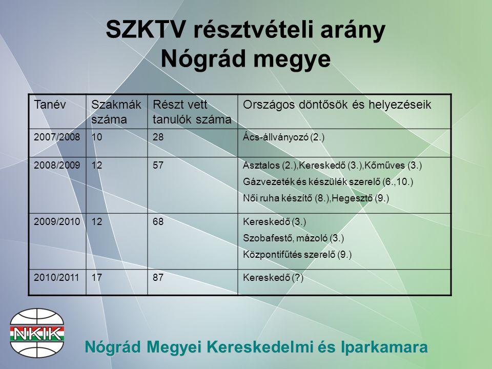 Nógrád Megyei Kereskedelmi és Iparkamara SZKTV résztvételi arány Nógrád megye TanévSzakmák száma Részt vett tanulók száma Országos döntősök és helyezéseik 2007/20081028Ács-állványozó (2.) 2008/20091257Asztalos (2.),Kereskedő (3.),Kőműves (3.) Gázvezeték és készülék szerelő (6.,10.) Női ruha készítő (8.),Hegesztő (9.) 2009/20101268Kereskedő (3.) Szobafestő, mázoló (3.) Központifűtés szerelő (9.) 2010/20111787Kereskedő ( )
