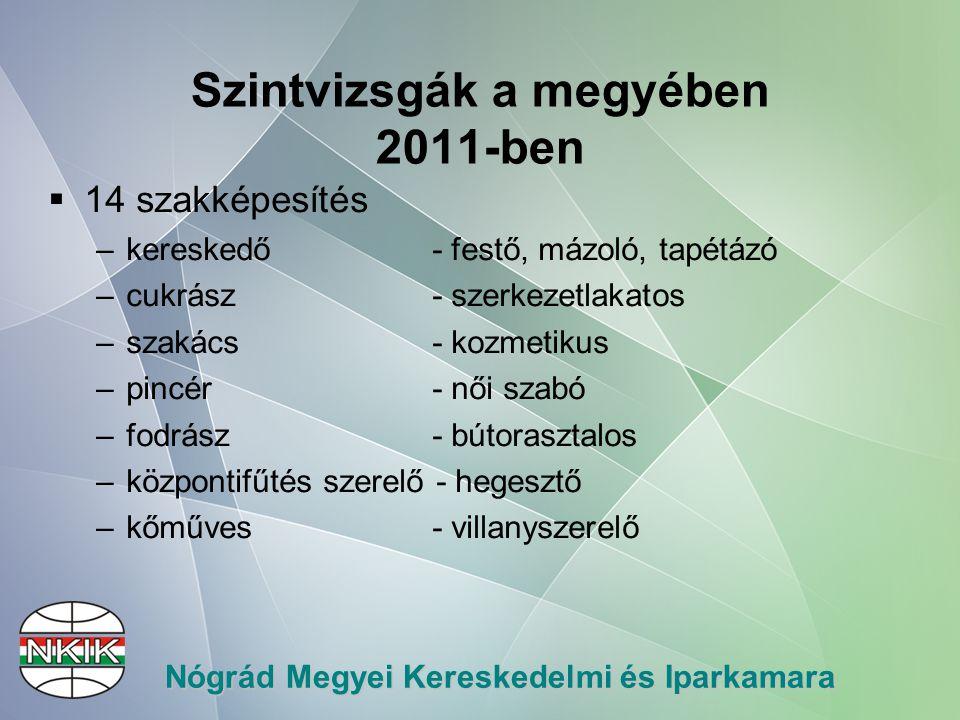 """Nógrád Megyei Kereskedelmi és Iparkamara További sikereink """"Szakmák dicsérete Szakmai és tanulmányi verseny  2010."""