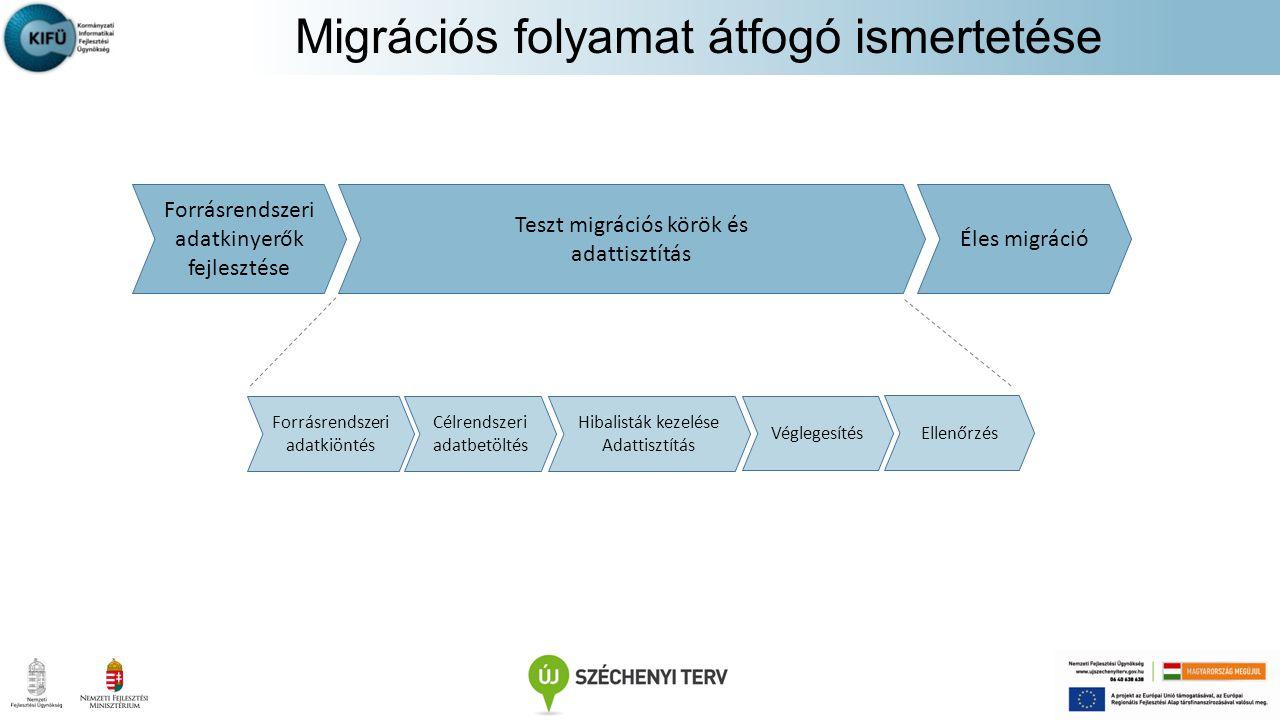 Migrációs folyamat átfogó ismertetése Forrásrendszeri adatkinyerők fejlesztése Forrásrendszeri adatkiöntés Célrendszeri adatbetöltés Hibalisták kezelé