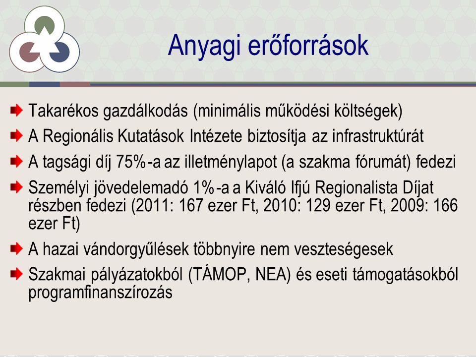 Anyagi erőforrások Takarékos gazdálkodás (minimális működési költségek) A Regionális Kutatások Intézete biztosítja az infrastruktúrát A tagsági díj 75%-a az illetménylapot (a szakma fórumát) fedezi Személyi jövedelemadó 1%-a a Kiváló Ifjú Regionalista Díjat részben fedezi (2011: 167 ezer Ft, 2010: 129 ezer Ft, 2009: 166 ezer Ft) A hazai vándorgyűlések többnyire nem veszteségesek Szakmai pályázatokból (TÁMOP, NEA) és eseti támogatásokból programfinanszírozás