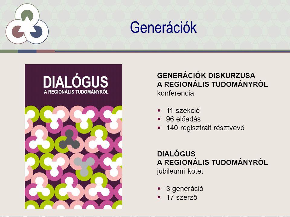 Generációk GENERÁCIÓK DISKURZUSA A REGIONÁLIS TUDOMÁNYRÓL konferencia  11 szekció  96 előadás  140 regisztrált résztvevő DIALÓGUS A REGIONÁLIS TUDOMÁNYRÓL jubileumi kötet  3 generáció  17 szerző