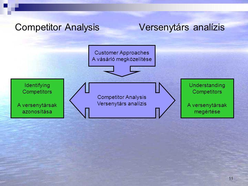 11 Competitor AnalysisVersenytárs analízis Competitor Analysis Versenytárs analízis Identifying Competitors A versenytársak azonosítása Understanding Competitors A versenytársak megértése Customer Approaches A vásárló megközelítése