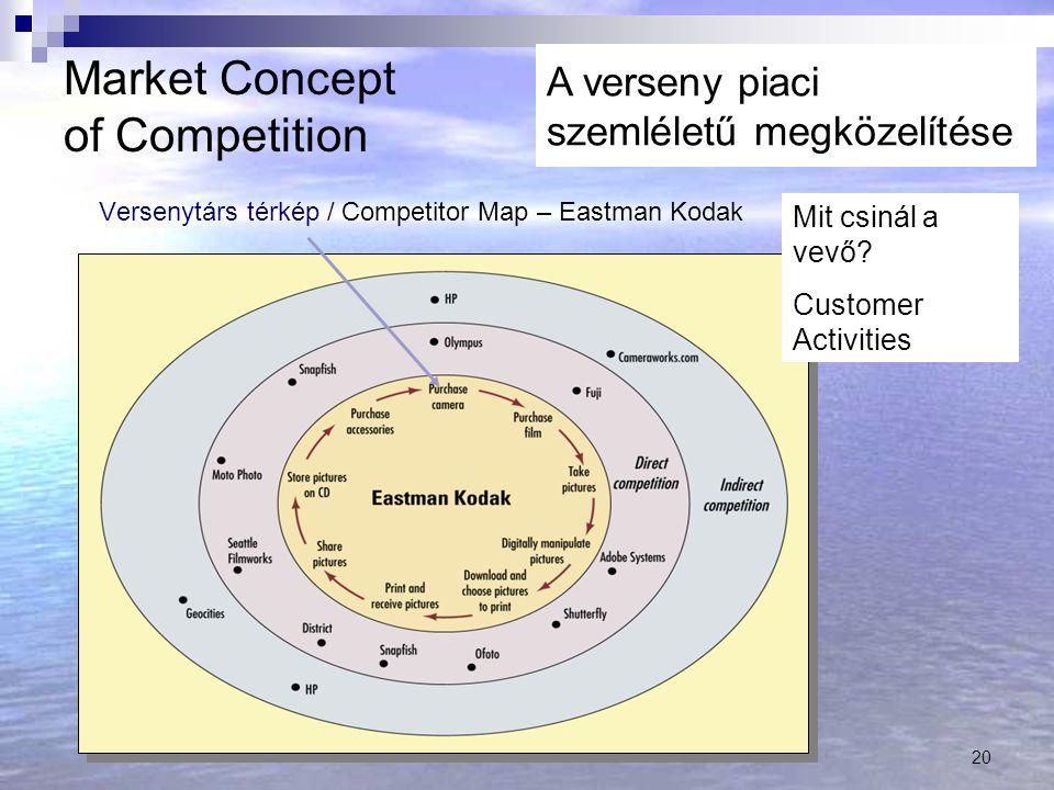 20 Versenytárs térkép / Competitor Map – Eastman Kodak Mit csinál a vevő.