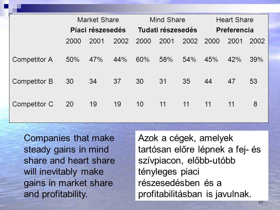 32 Market Share Piaci részesedés Mind Share Tudati részesedés Heart Share Preferencia 200020012002200020012002200020012002 Competitor A50%47%44%60%58%54%45%42%39% Competitor B303437303135444753 Competitor C2019 1011 8 Companies that make steady gains in mind share and heart share will inevitably make gains in market share and profitability.