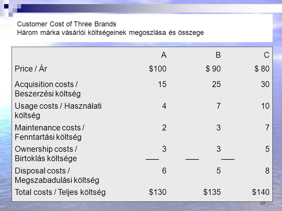 35 Customer Cost of Three Brands Három márka vásárlói költségeinek megoszlása és összege ABC Price / Ár$100$ 90$ 80 Acquisition costs / Beszerzési költség 152530 Usage costs / Használati költség 4710 Maintenance costs / Fenntartási költség 237 Ownership costs / Birtoklás költsége 335 Disposal costs / Megszabadulási költség 658 Total costs / Teljes költség$130$135$140