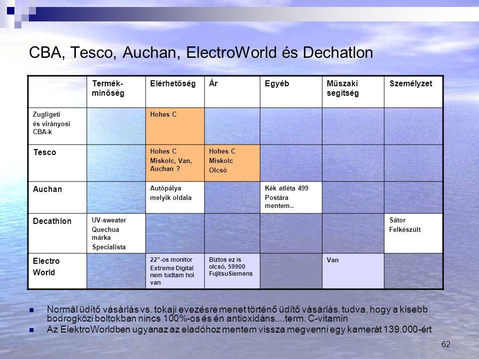 62 CBA, Tesco, Auchan, ElectroWorld és Dechatlon Normál üdítő vásárlás vs.