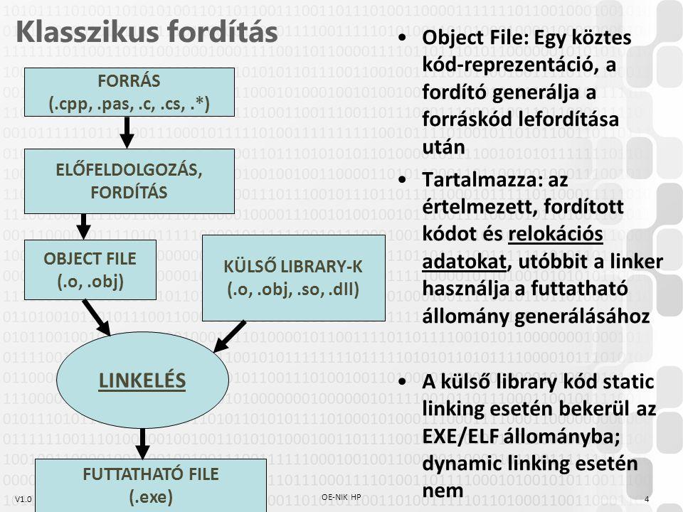 V1.0 Static linking Az összes használt függvény/ erőforrás a programban van Ezek helye a fordítóprogram számára ismert Így fordításkor az ezekre történő hivatkozás előre megadható, mert az adott kód a program saját címterületén található Ugyanazt a függvényt több program is külön-külön betölti  pazarlás A Klasszikus (nem overlay) DOS programok (pl: Turbo Pascal) 5 OE-NIK HP SomeFunct1 SomeFunct2 SomeFunct3 Constant2 Constant1 Constant3 Main Code.