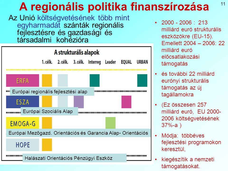 11 A regionális politika finanszírozása Az Unió költségvetésének több mint egyharmadát szánták regionális fejlesztésre és gazdasági és társadalmi kohézióra 2000 - 2006 : 213 milliárd euró strukturális eszközökre (EU-15).