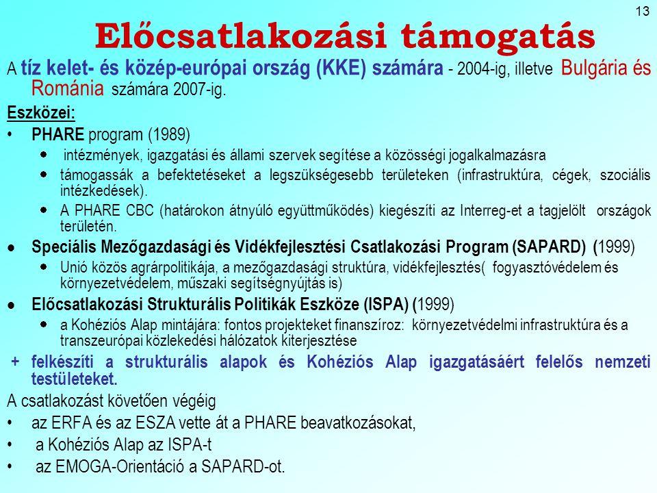 13 Előcsatlakozási támogatás A tíz kelet- és közép-európai ország (KKE) számára - 2004-ig, illetve Bulgária és Románia számára 2007-ig.