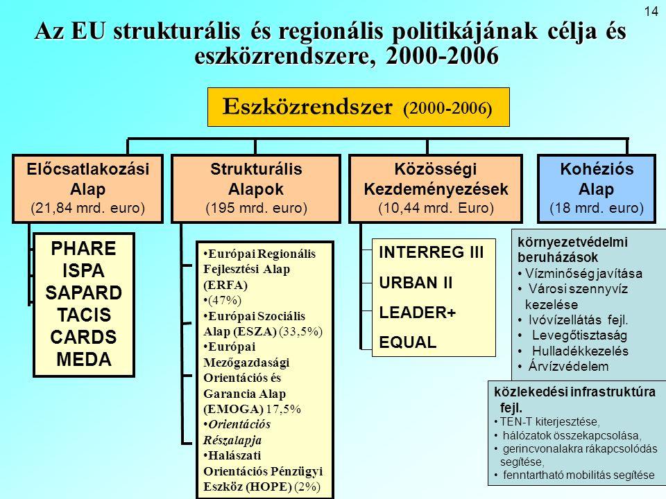 14 Az EU strukturális és regionális politikájának célja és eszközrendszere, 2000-2006 Eszközrendszer (2000-2006) Előcsatlakozási Alap (21,84 mrd.