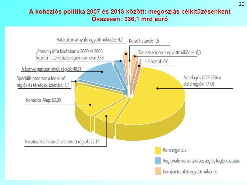 20 A kohéziós politika 2007 és 2013 között: megoszlás célkitűzésenként Összesen: 336,1 mrd euró