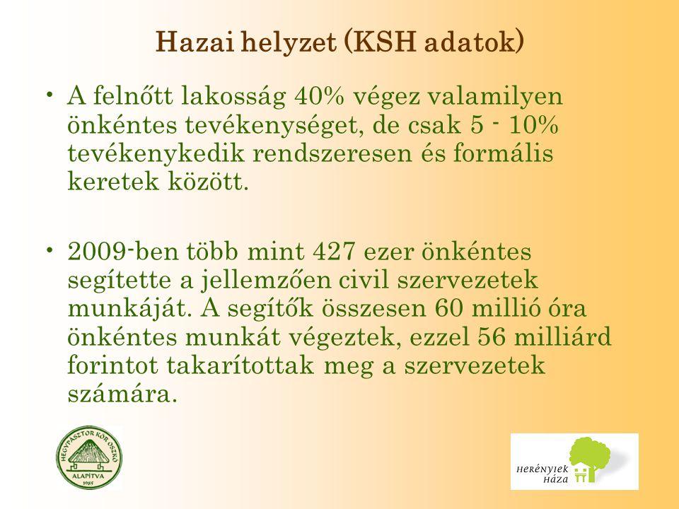 Hazai helyzet (KSH adatok) A felnőtt lakosság 40% végez valamilyen önkéntes tevékenységet, de csak 5 - 10% tevékenykedik rendszeresen és formális keretek között.