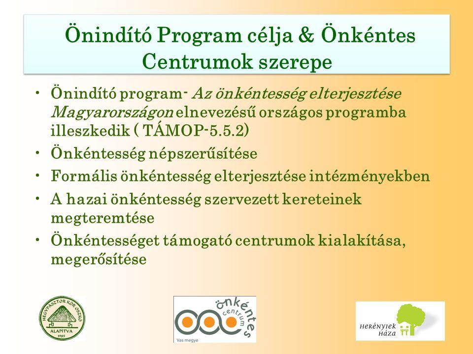 Céljaink Önkéntesség helyi szintű fejlesztésére koncentráló szolgáltató-fejlesztő szervezeti kör megerősítése Társadalmi tudatformálás, az önkéntesség intézményének megismertetése és elterjesztése Az önkénteseket foglalkoztató állami, önkormányzati fenntartású intézmények és civil szervezetek számának növelése a megyében Szakmai együttműködési hálózat kiépítése Helyi önkéntes programok támogatása – helyi közösség építés Céljaink