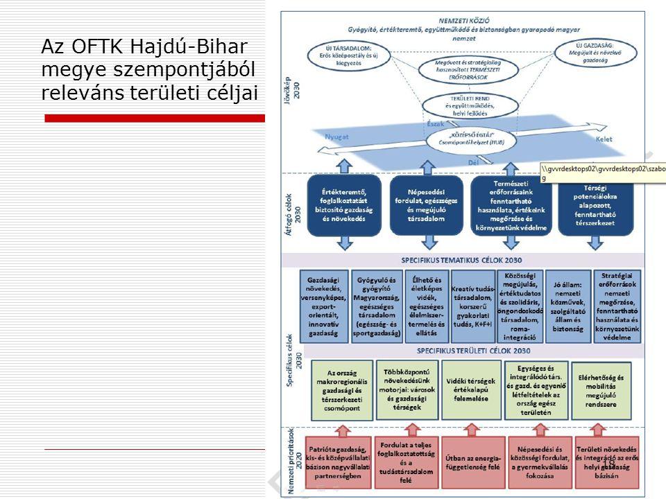 Az OFTK Hajdú-Bihar megye szempontjából releváns területi céljai 18