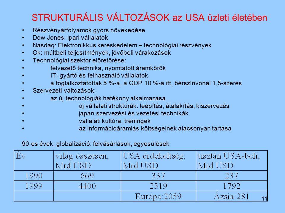 11 STRUKTURÁLIS VÁLTOZÁSOK az USA üzleti életében Részvényárfolyamok gyors növekedése Dow Jones: ipari vállalatok Nasdaq: Elektronikkus kereskedelem – technológiai részvények Ok: múltbeli teljesítmények, jövőbeli várakozások Technológiai szektor előretörése: félvezető technika, nyomtatott áramkörök IT: gyártó és felhasználó vállalatok a foglalkoztatottak 5 %-a, a GDP 10 %-a itt, bérszínvonal 1,5-szeres Szervezeti változások: az új technológiák hatékony alkalmazása új vállalati struktúrák: leépítés, átalakítás, kiszervezés japán szervezési és vezetési technikák vállalati kultúra, tréningek az információáramlás költségeinek alacsonyan tartása 90-es évek, globalizáció: felvásárlások, egyesülések