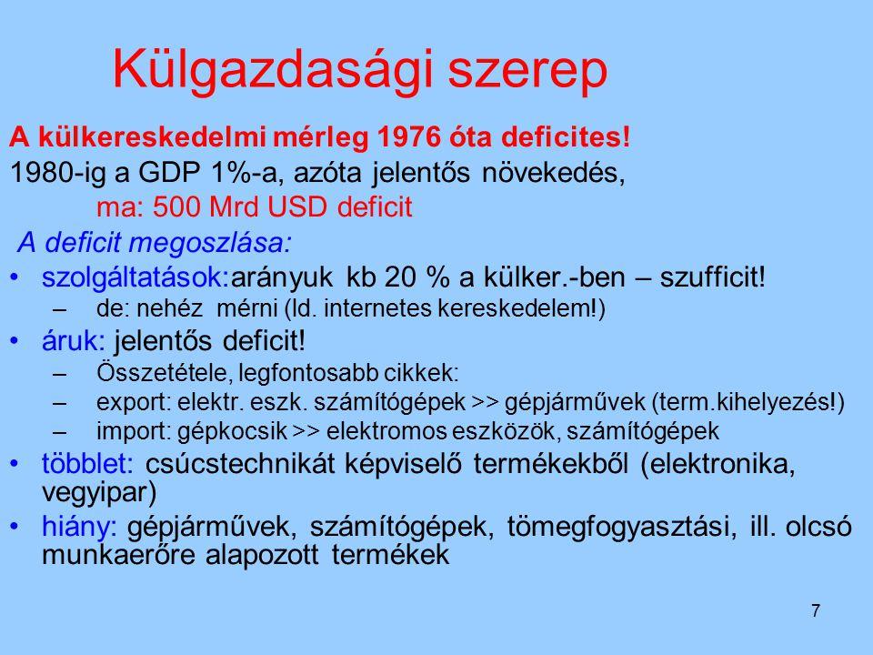 7 Külgazdasági szerep A külkereskedelmi mérleg 1976 óta deficites! 1980-ig a GDP 1%-a, azóta jelentős növekedés, ma: 500 Mrd USD deficit A deficit meg