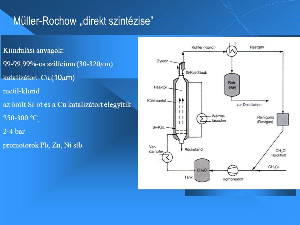 """Müller-Rochow """"direkt szintézise Kiindulási anyagok: 99-99,99%-os szilícium (30-320  m) katalizátor: Cu ( 10  m) metil-klorid az őrölt Si-ot és a Cu katalizátort elegyítik 250-300 °C, 2-4 bar promotorok Pb, Zn, Ni stb"""